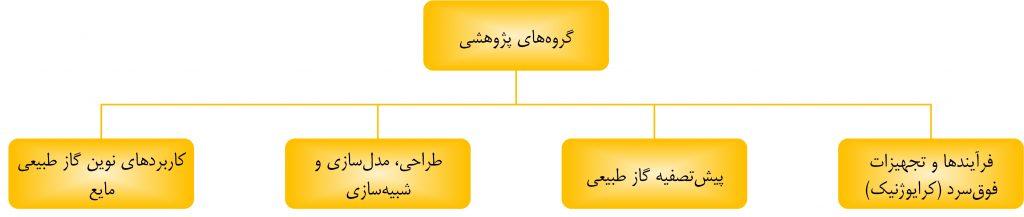 گروههای پژوهشی
